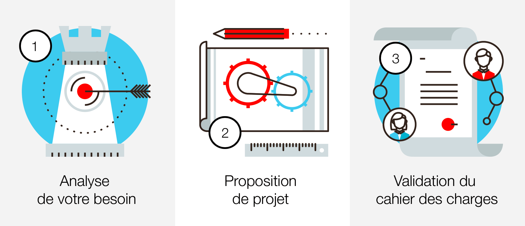 Process site web - Partie 1/2