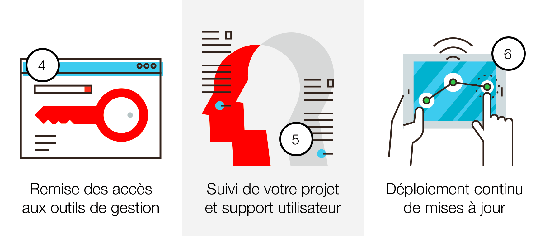 Processus web to print villi® - Partie 2/2
